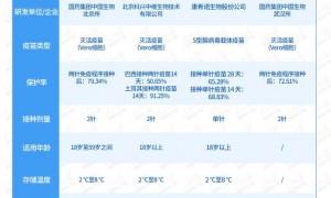 中国已上市新冠疫苗
